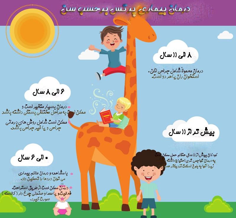 درمان بیماری لگ کالو پرتس برحسب سن و سال - دکتر محمدرضا مقیمی